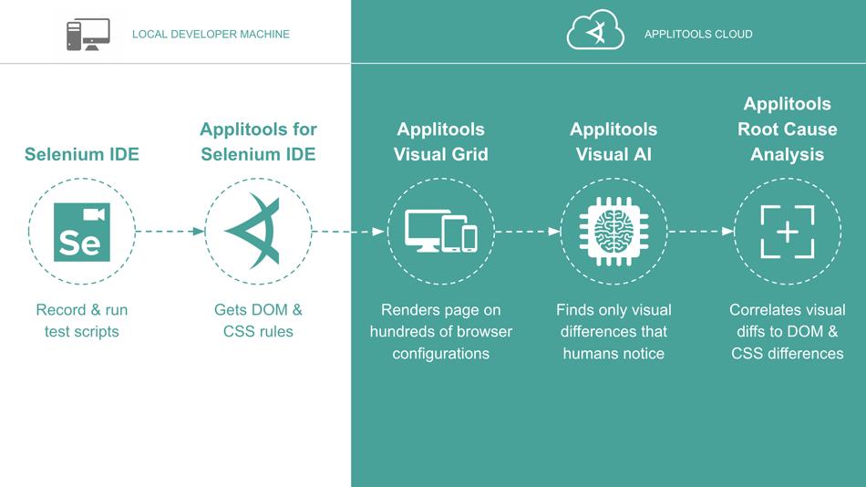 Selenium IDE | Applitools