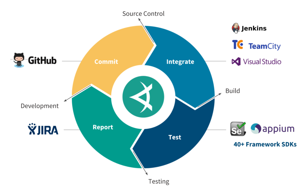 GitHub integration to speed your commits; VSTS to streamline your continuous integration.