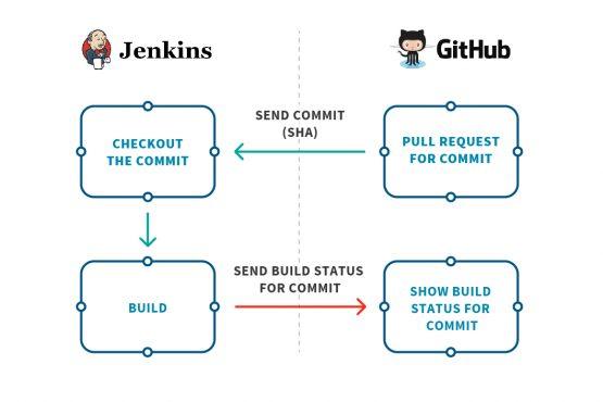 Integrating Jenkins & GitHub