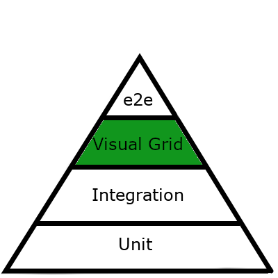 testing pyramid visual grid