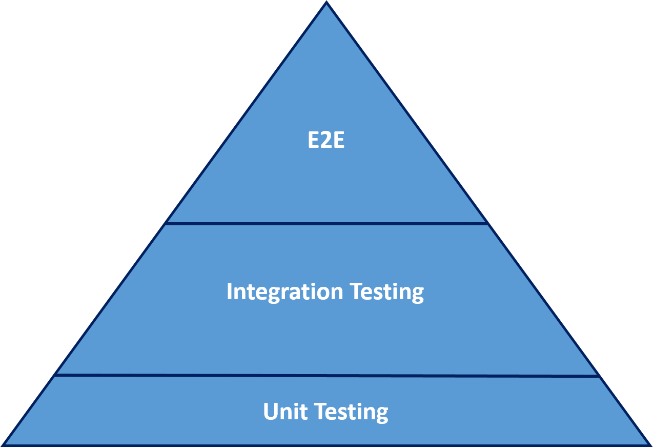 The pyramid applies to both manual and automated testing.