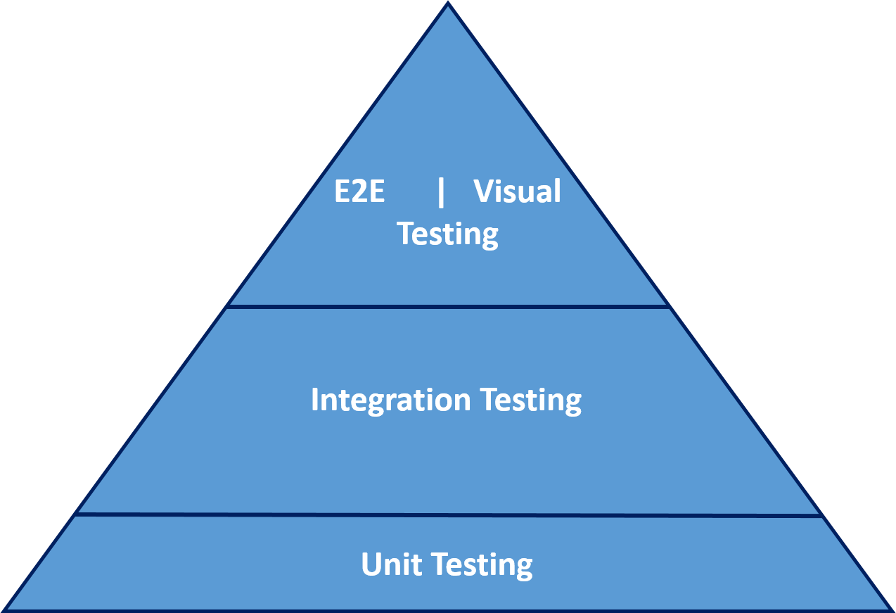 Adding visual testing