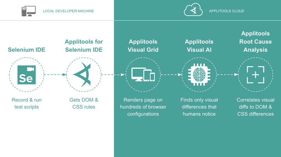 Selenium IDE flow chart
