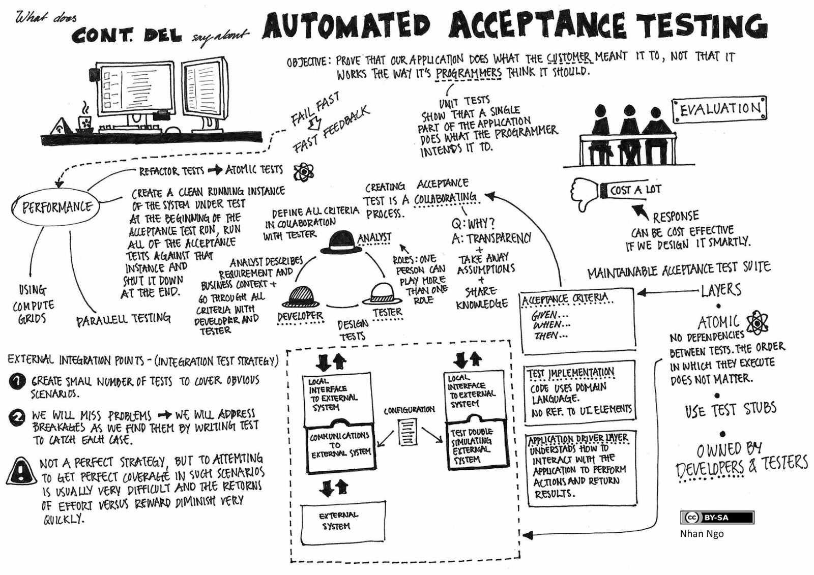 Continous Delivery Automated Acceptance Testing