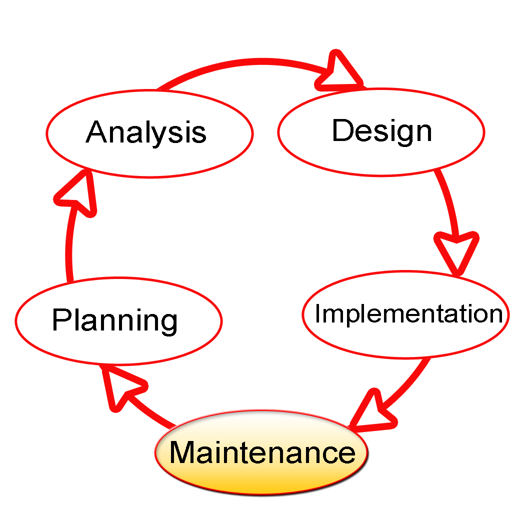 SDLC Maintenance Highlighted