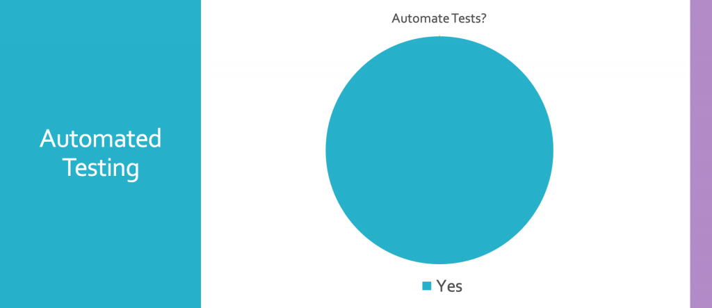 100% of the companies researched automates their testing