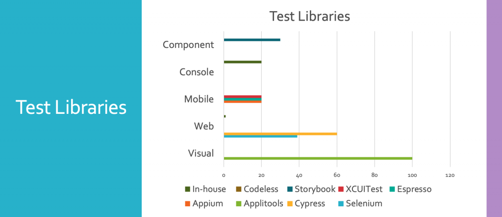 test libraries