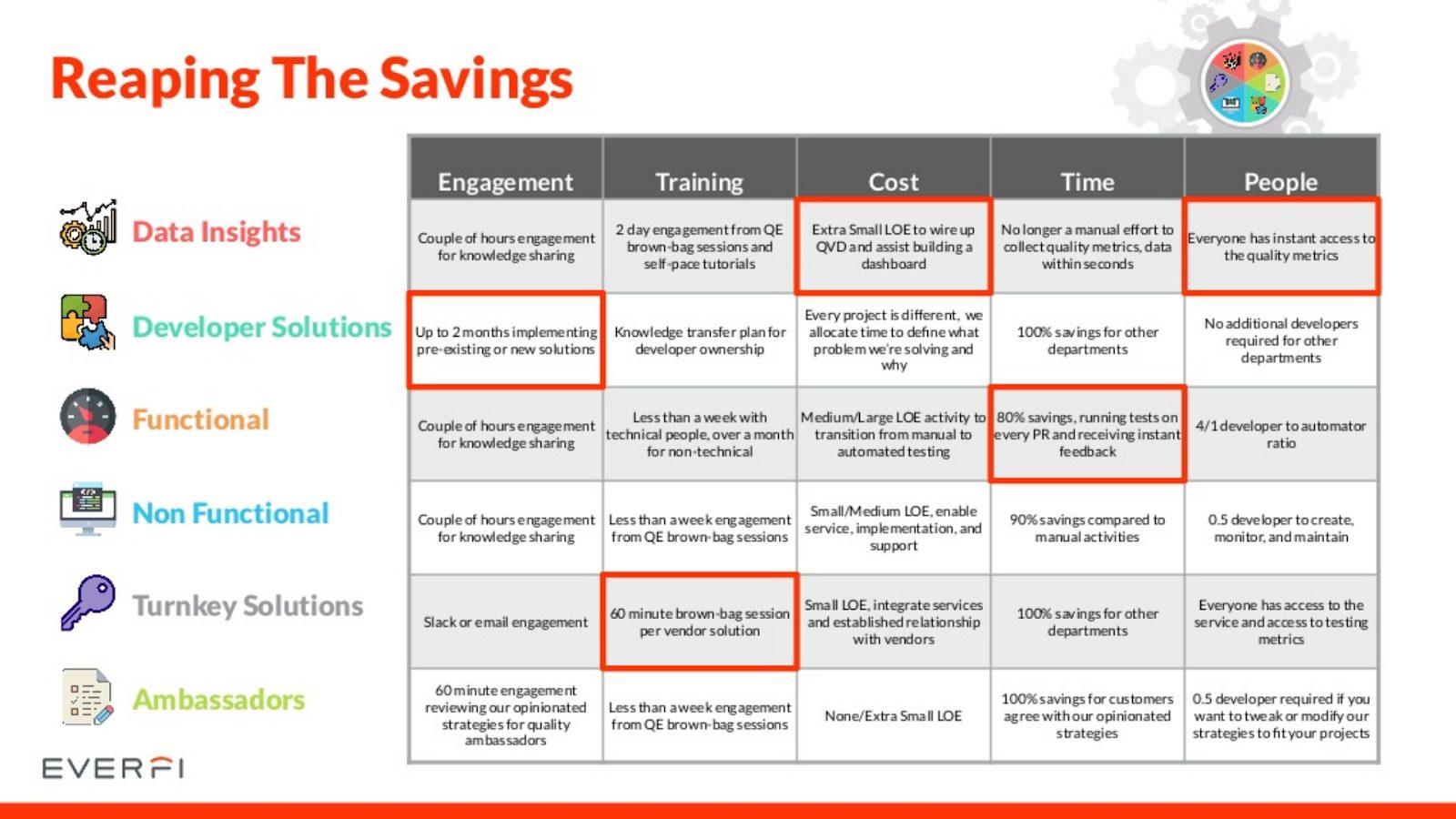 reaping the savings