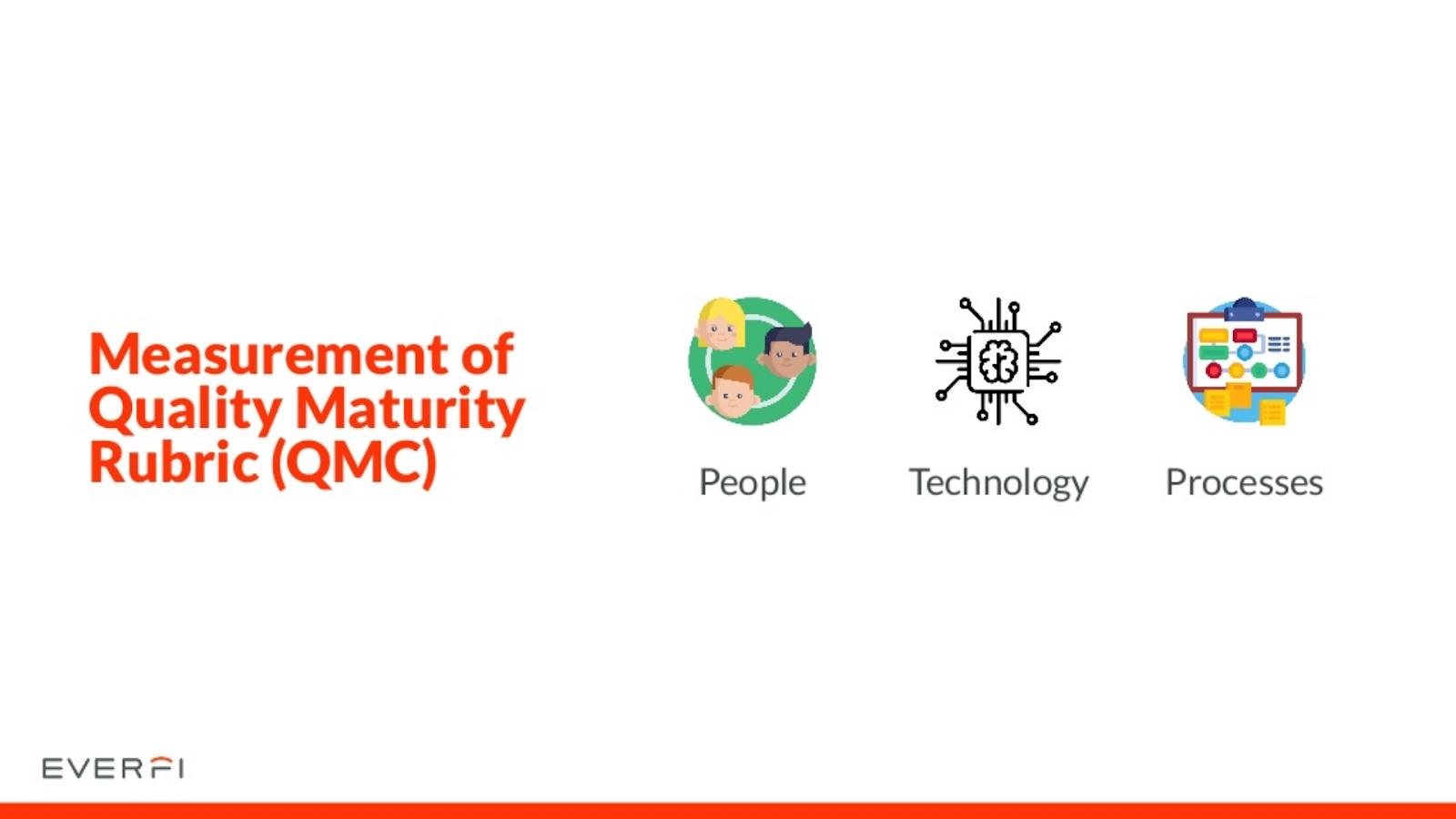 measurement of quality maturity