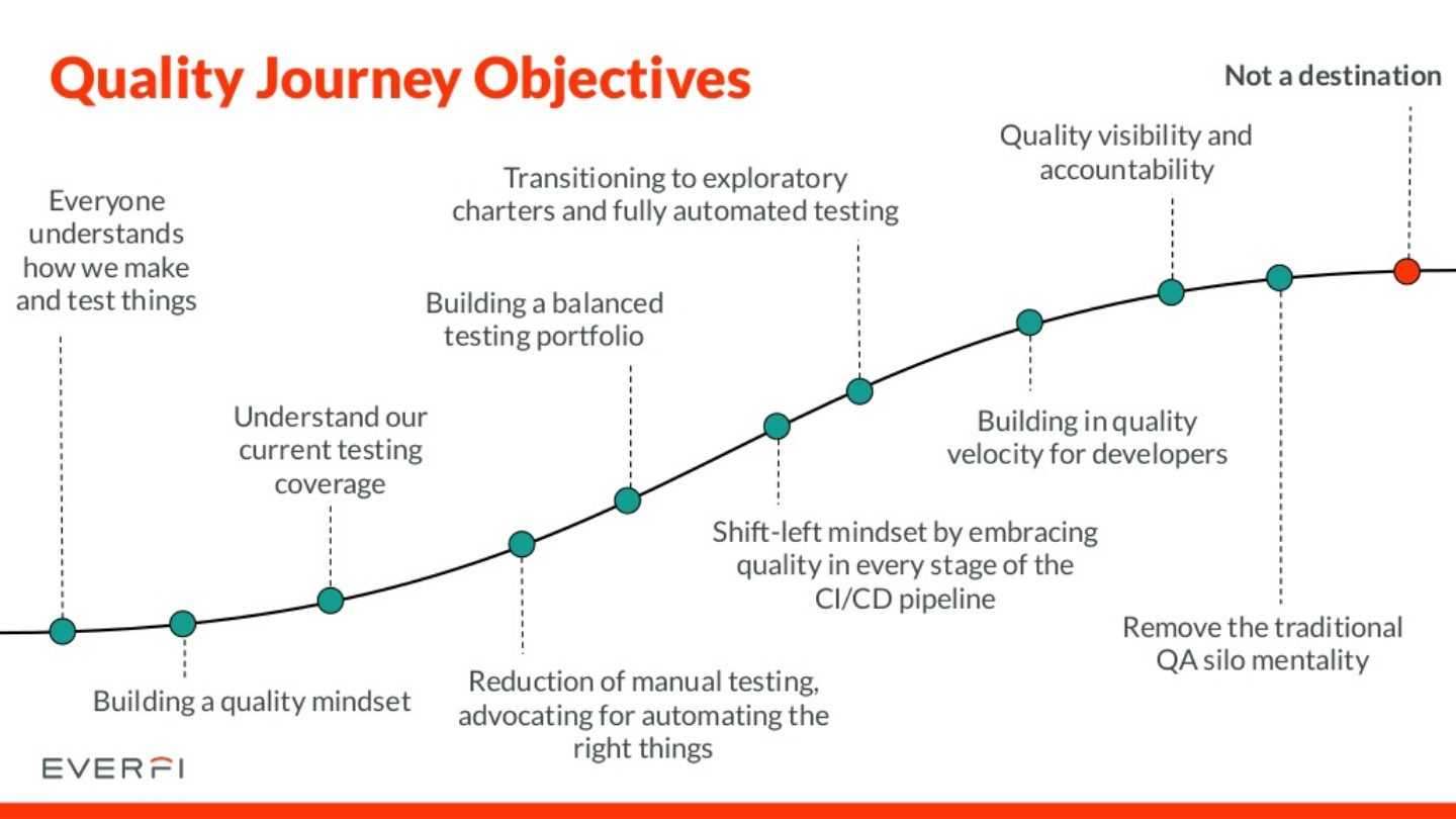 quality journey objectives