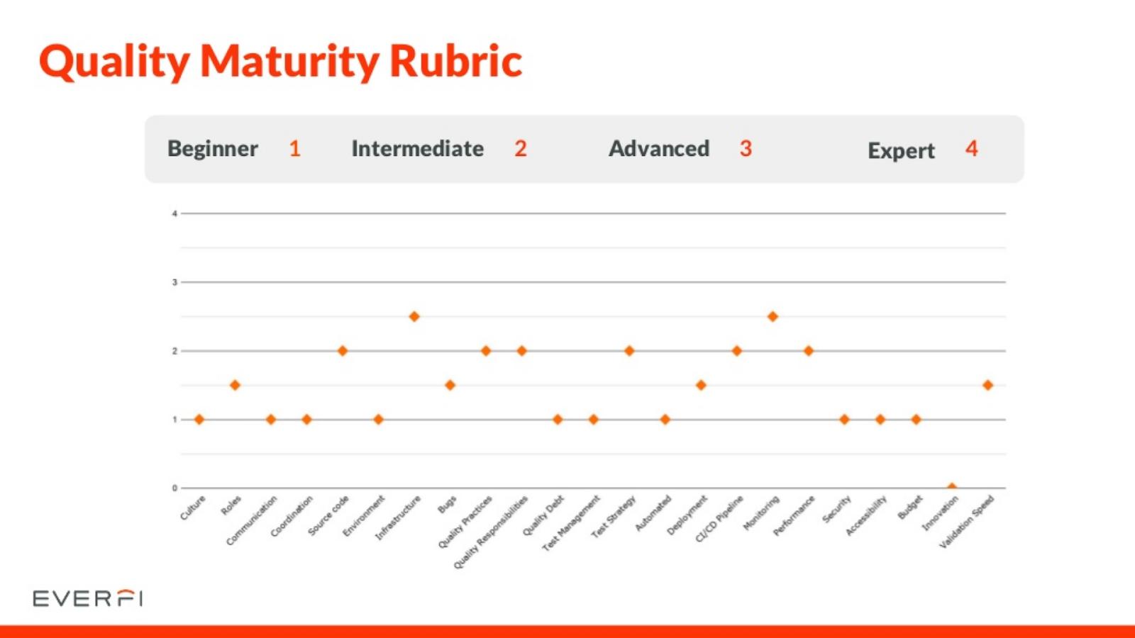 quality maturity rubric