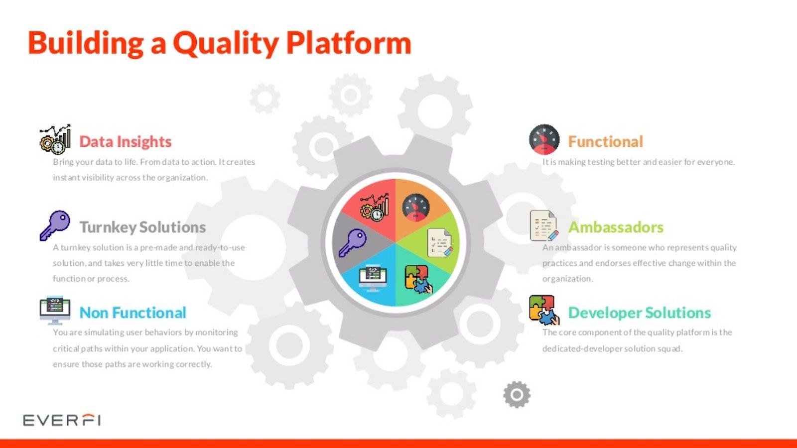 building a quality platforms