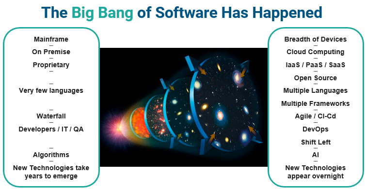 Big Bang of Software