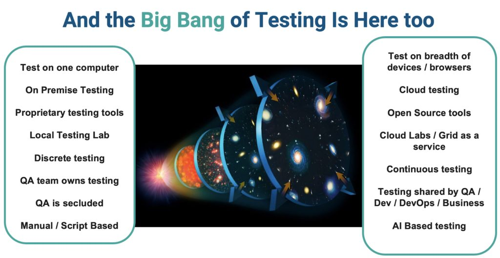 Big Bang of Testing 1024x528 1