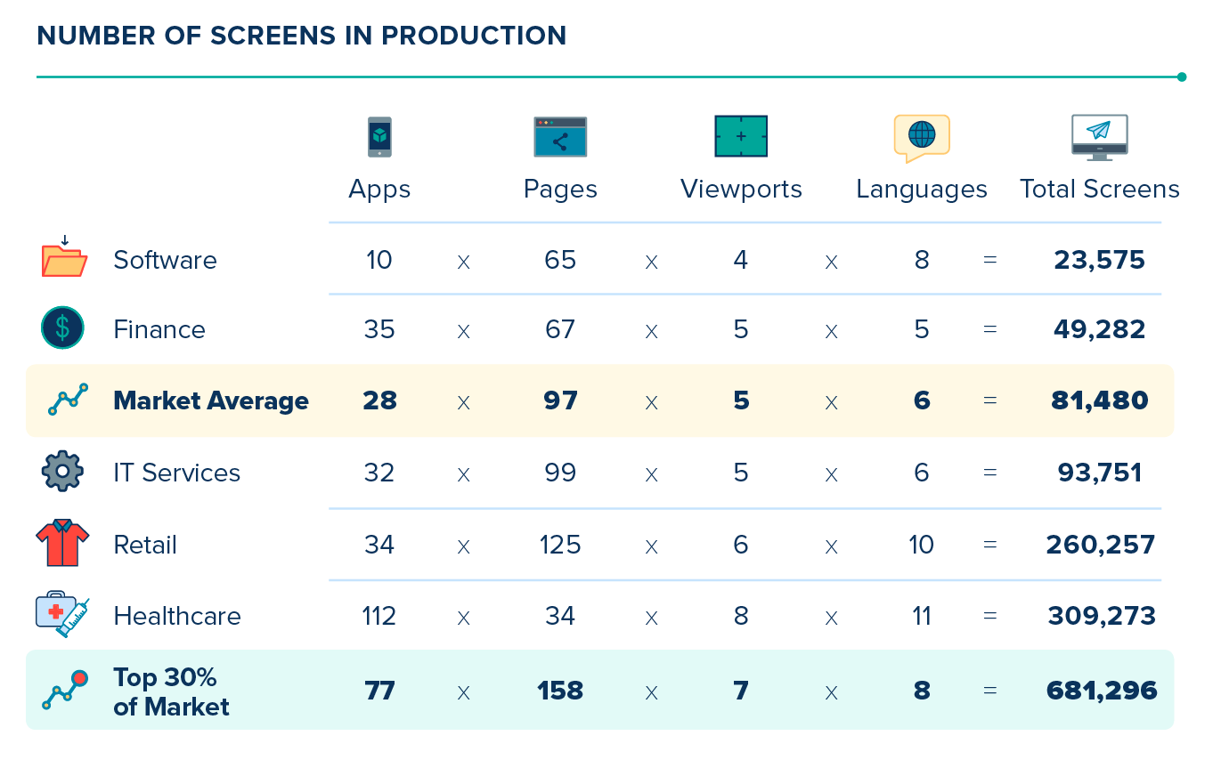 Number of screens in production